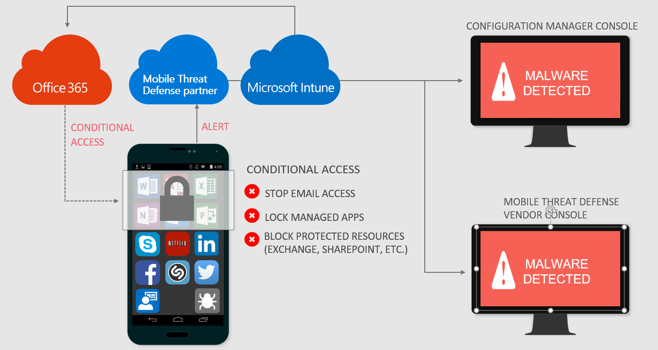 Mobile Threat Defense infected device